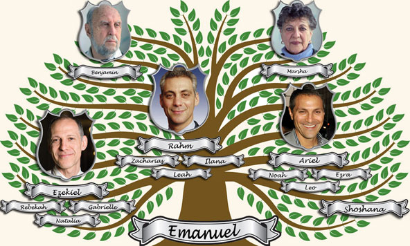 X05img-article---dana-rahm-emanuel-family-tree_164829943649